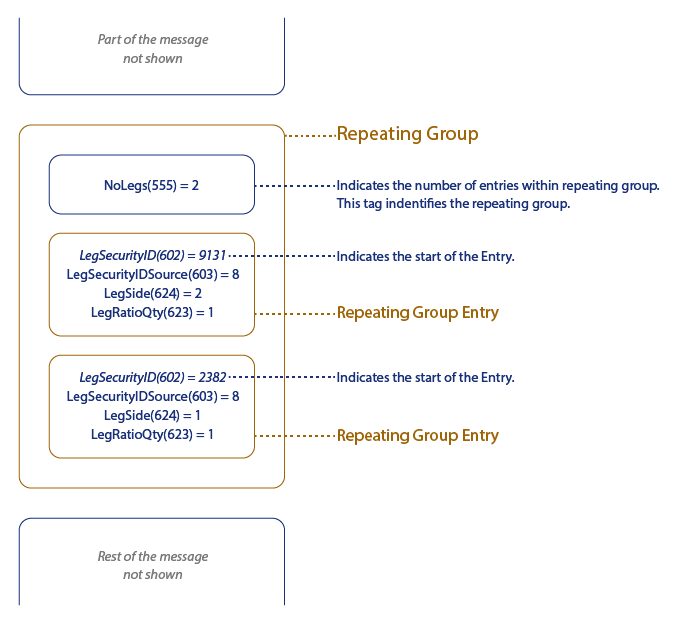 The structure of FIX Repeating Group